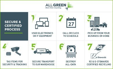 E-Waste Process - Electronic Waste - Recycling