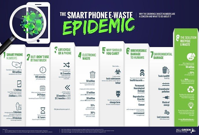 smartphone-e-waste-epidemic-recycling-image