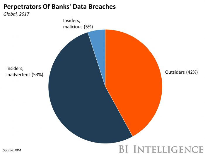 financial banking sector causes of data breaches