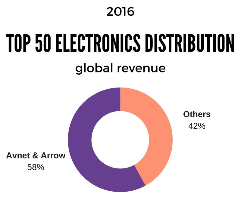 2016 global revenue of the top 50 electronics distributors