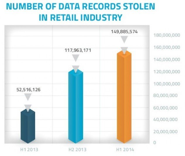 Data Records Stolen In Electronics Retail
