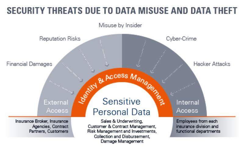 insurance industry data breach risks